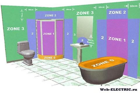 Beleuchtung in der Toilette