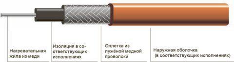 Одножильный греющий кабель