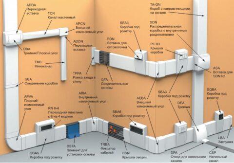 Методы крепления кабель-канала