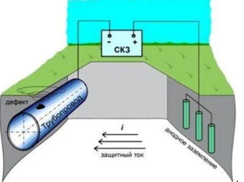Способы защиты от блуждающих токов
