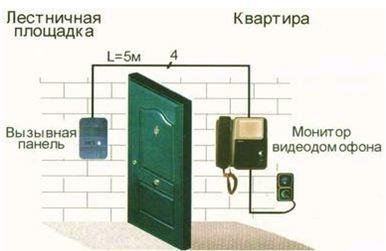 Домофон в квартиру
