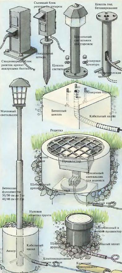 Монтаж и подключение источников света
