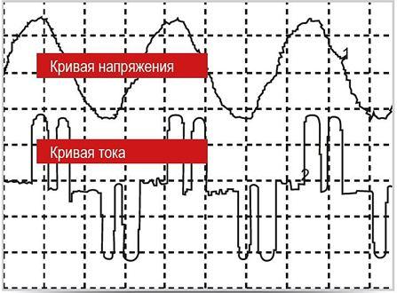 Причины помех в электросети