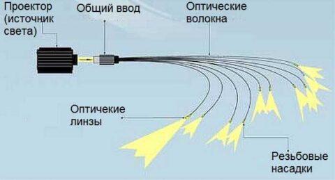 Схема подключения оптоволоконного освещения