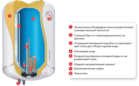 Покрытие водонагревателя