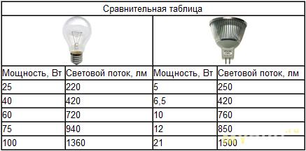 Сравнение лампы накаливания и светодиодной