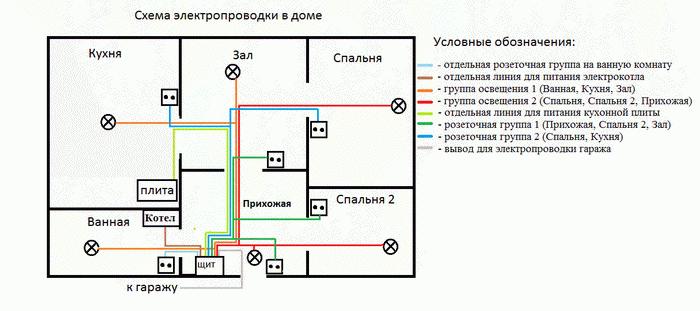 Подготовка к проведению электропроводки в доме