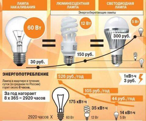 Сравнение стоимости светодиодной и лампы накаливания