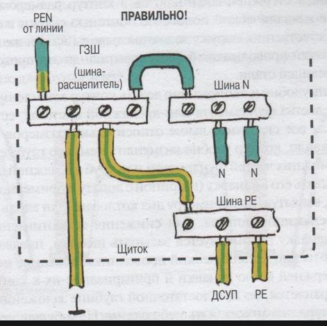 Достоинства системы заземления TN-C