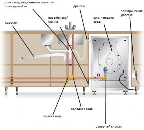 Подсоединение воды к посудомоечной машине