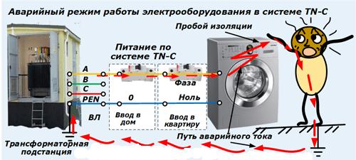 Недостатки системы заземления TN-C