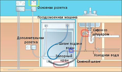 Подключение посудомоечной машины к электричеству