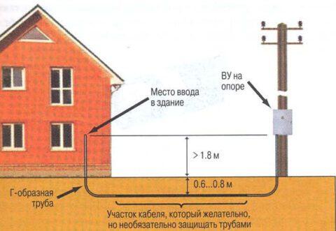 Подземная прокладка кабеля