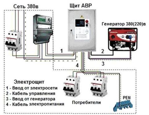 Работа от генератора