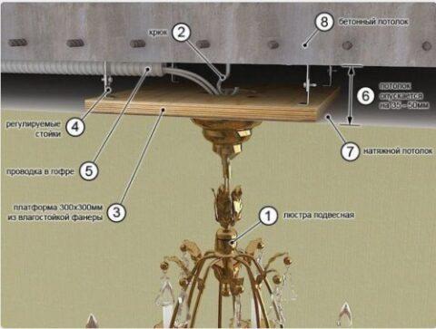 Крепление люстры на натяжном потолке