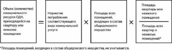 схема расчета одн без счетчика