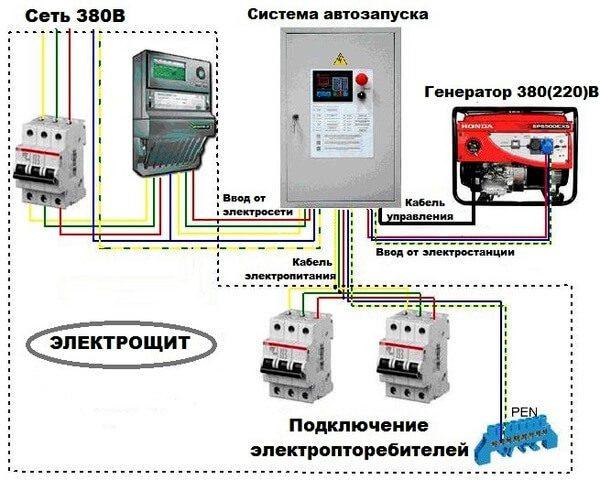 подключение генератора к сети 380v схема