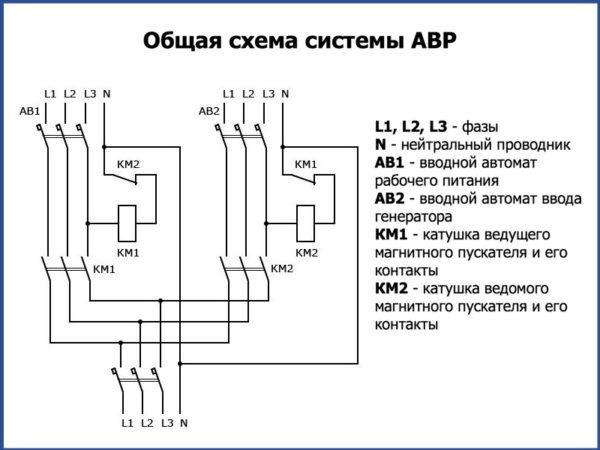 общая схема системы АВР