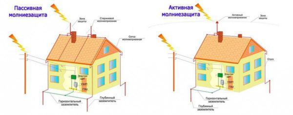 пассивная и активная молниезащита зданий