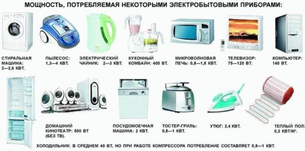 мощность бытовых приборов