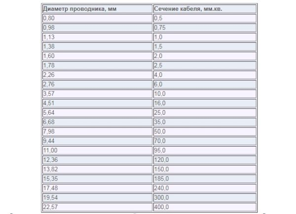 таблица диаметров и сечений